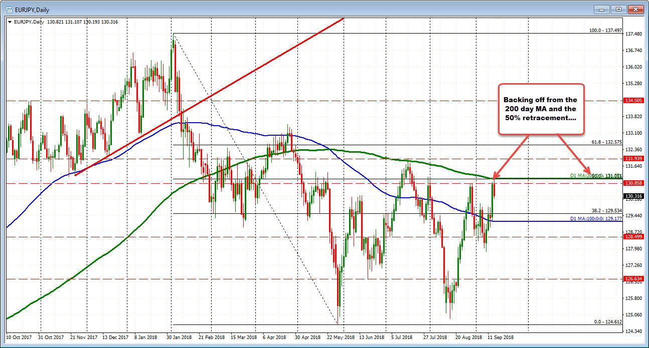 d32a79e32e3cbf EURJPY falls to first target area as stocks head lower