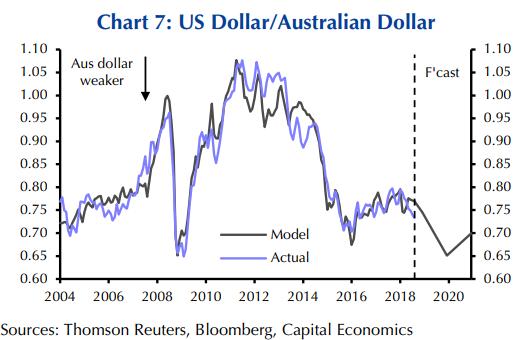 Capital Economics Australian Dollar Headed For 65 Cents
