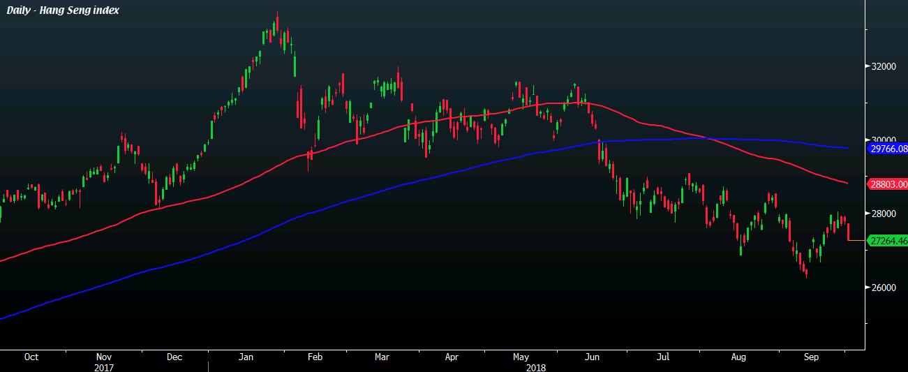 HKD Extends Losses Hang Seng Closes In On 2 Drop