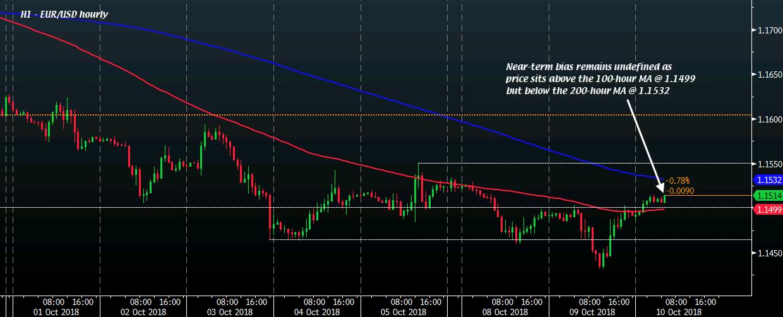 EUR USD Battle For Near Term Control Begins