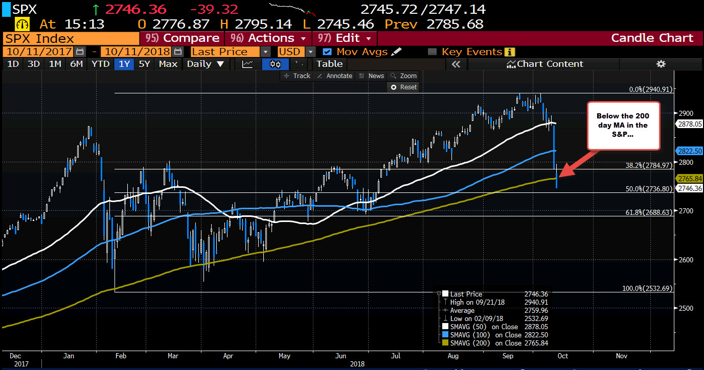 Stocks hit the skids again  Nasdaq and S&P trade at the lows