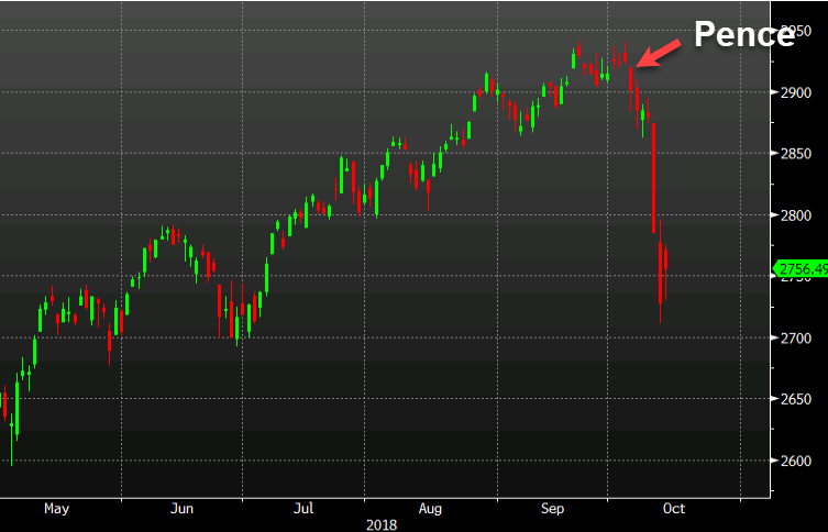 Майк Пенс и разпродажбата на фондовите пазари