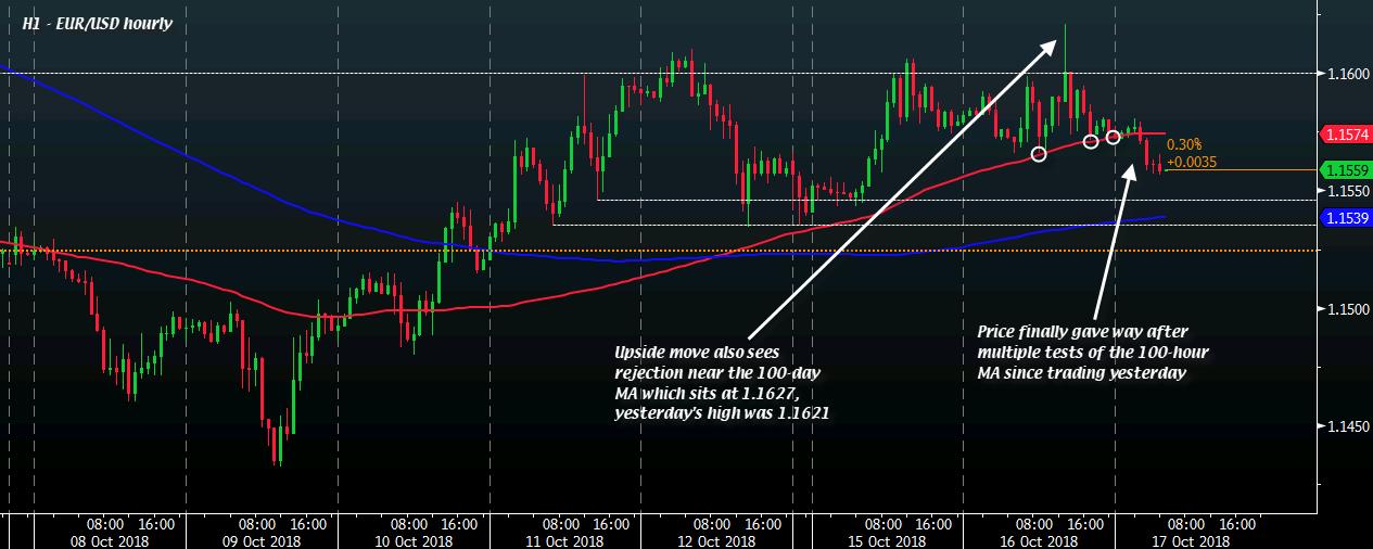 Форекс индикатор line break игра по теме биржа