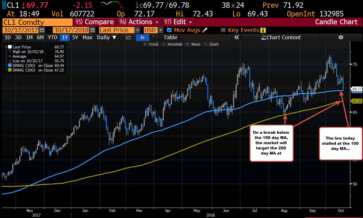 WTI crude oil futures settle below $70 at $69 75/BBL