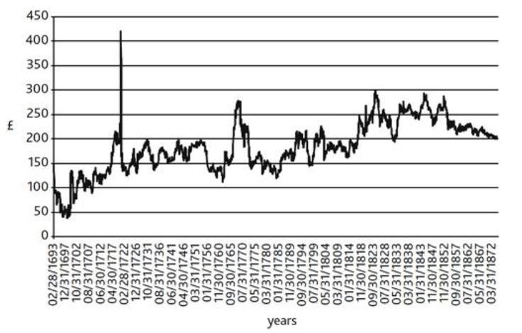 Графика на East India - 4 правила за търговия на финансови пазари
