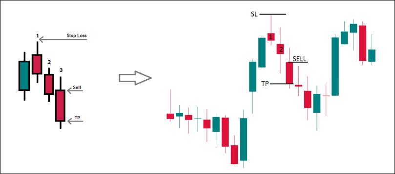 Japanese Candlesticks: Trading Strategies