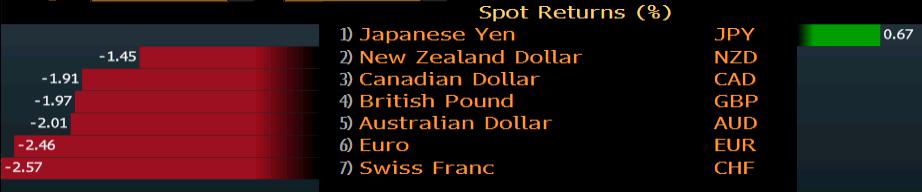 Представяне на основните валути през октомври
