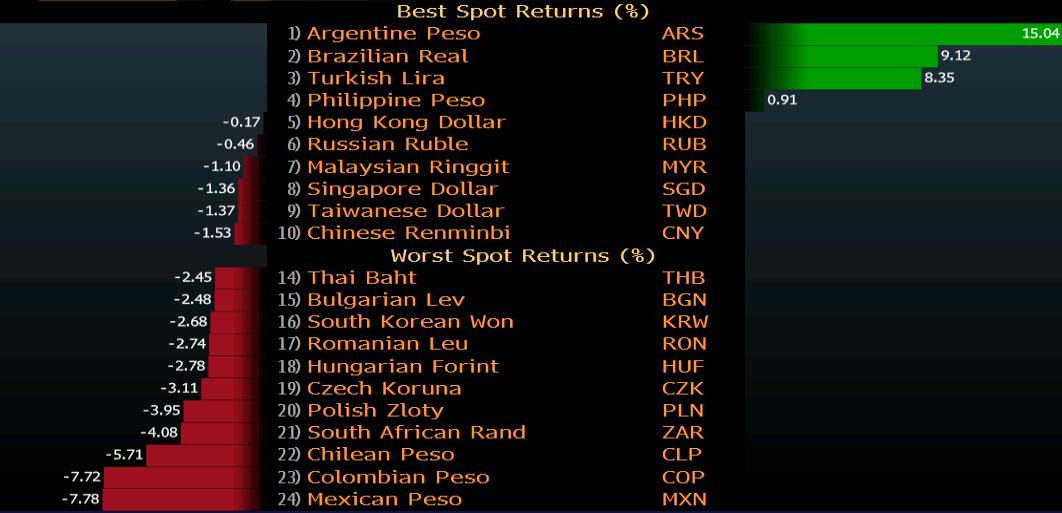 Валути на развиващи се пазари през октомври