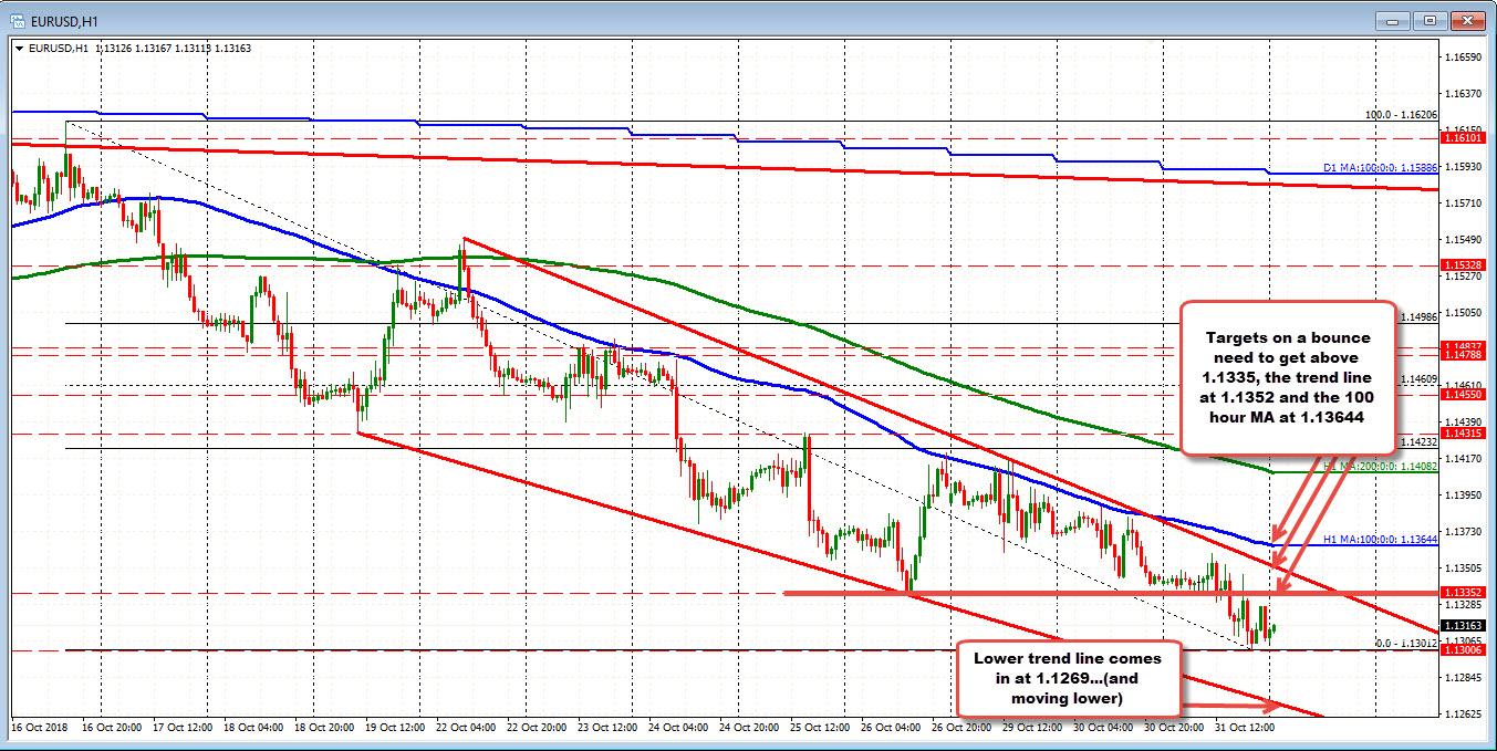 EURUSD continues the choppy step lower