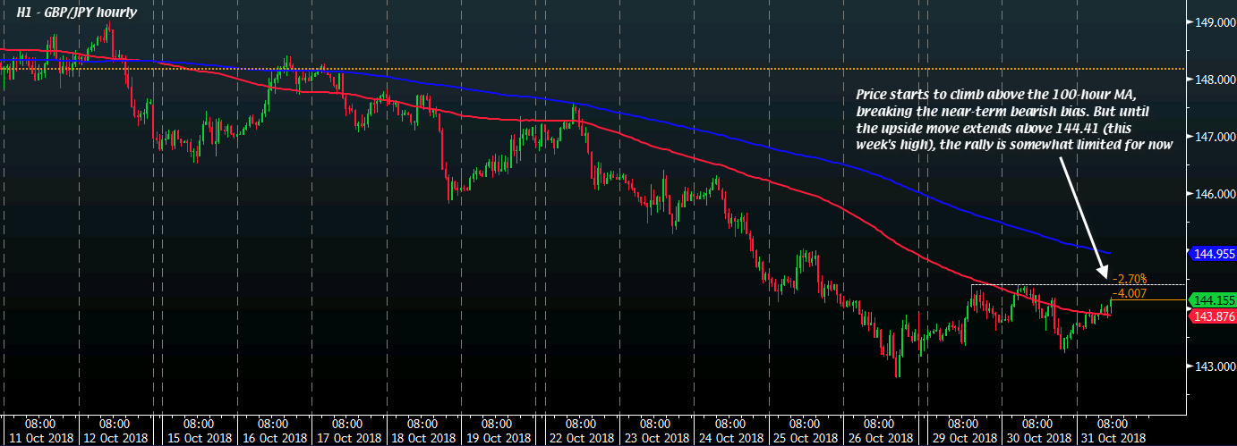 GBP/JPY buyers look to extend move above 100-hour moving average