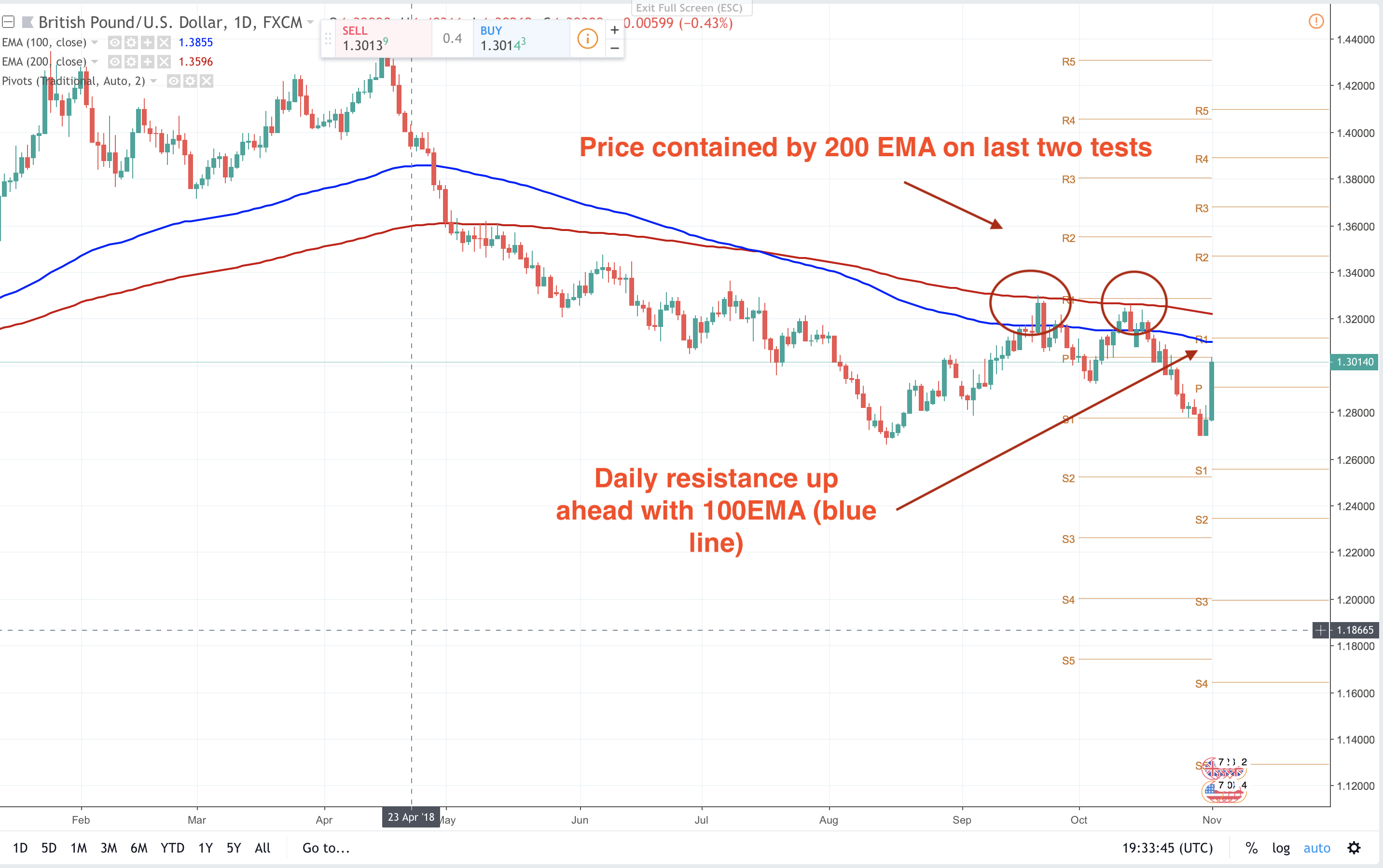 Here we go again in the GBP cycle