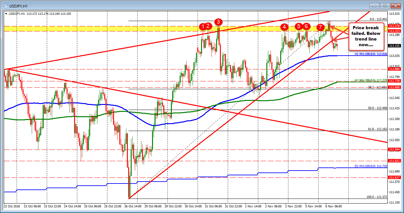 USDJPY break to new month high but fails.