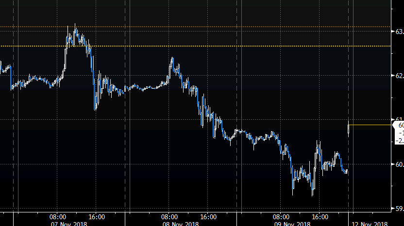 Monday Morning Oil Price In Asia Talk Of Production Cuts !   Sending -