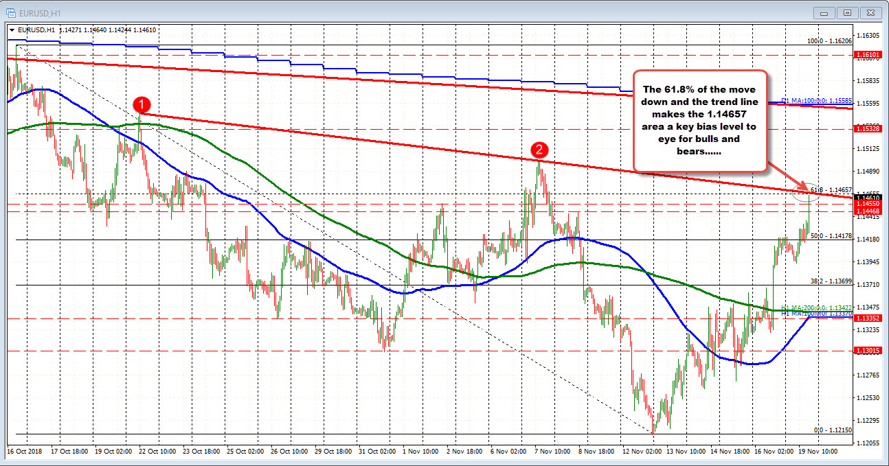 EURUSD moves to new highs and looks to challenge topside targets