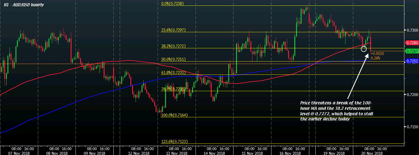 AUD/USD dragged to session low on dollar demand, RBA worries