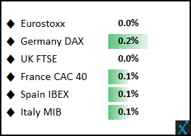 European equities: Flat tones observed at the open