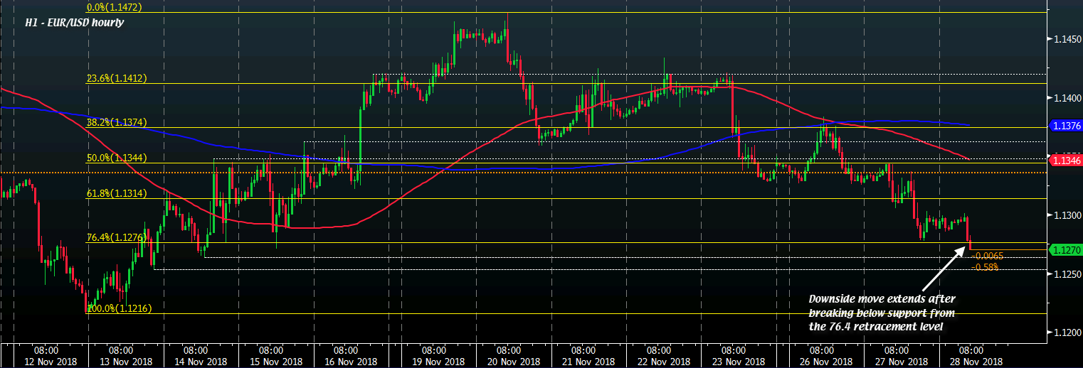 EUR USD Falls To Session Low As Downside Momentum Extends Further