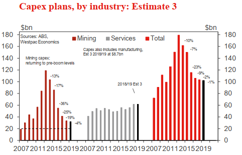 More Australian GDP input data due (Thursday) - Capex preview