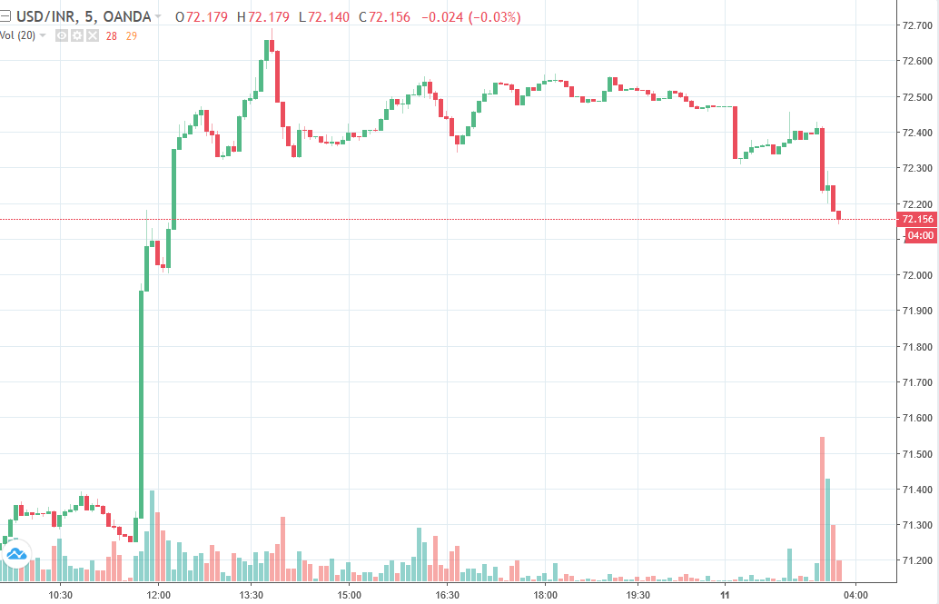 Asia FX central bank intervention (sell USD, buy INR)