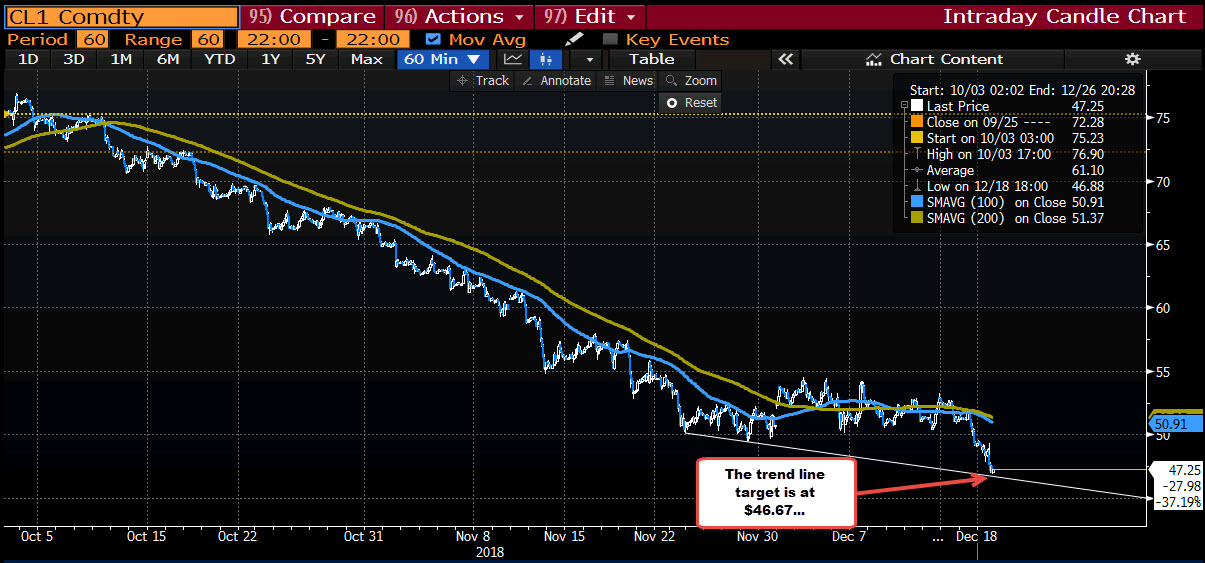 WTI Crude oil falls over $3 to session low of $46 88