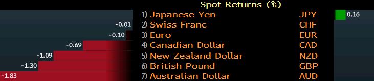 Пазарни очаквания - ФЕД и USD
