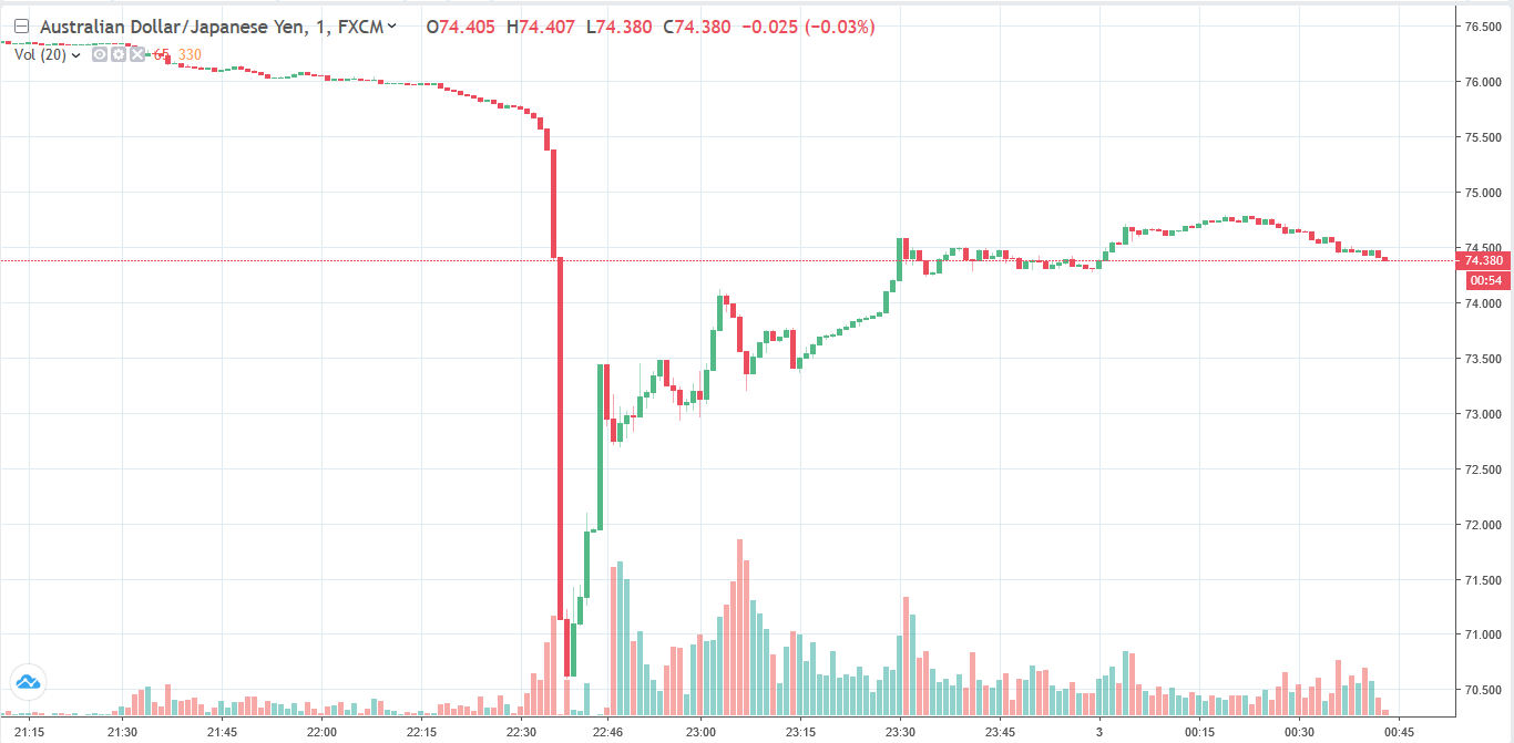 Forex flash crash history