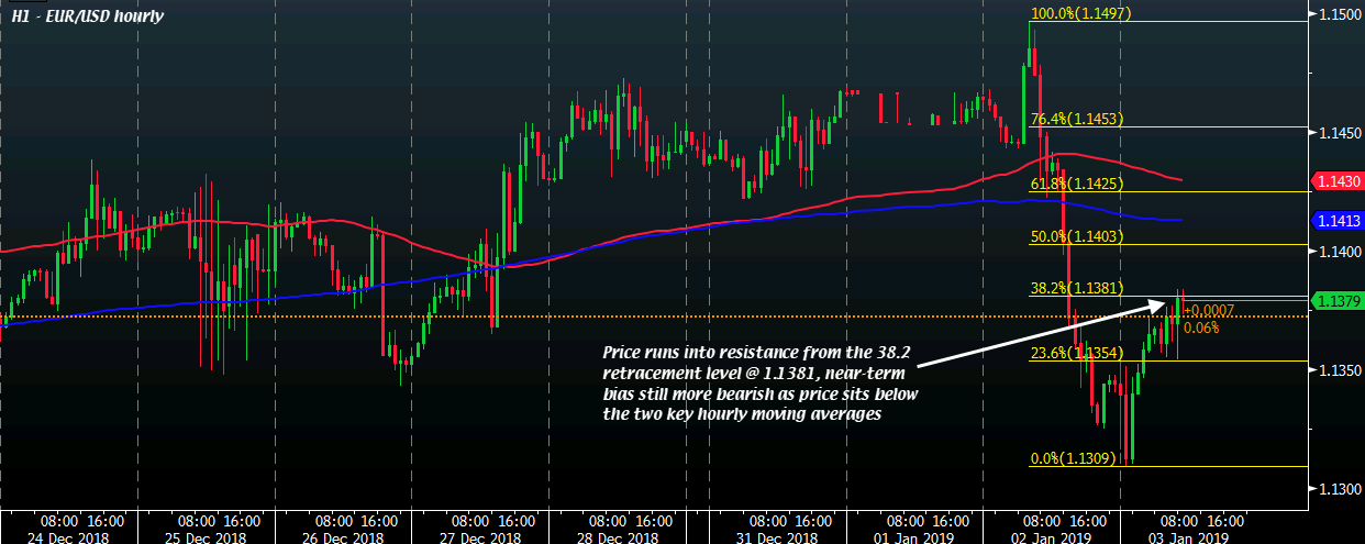 Eur Usd Upside Runs Into Minor Resistance As Near Term Bias Still Favours Ers