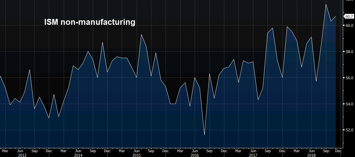 US dollar soft but it's all about ISM non-manufacturing today