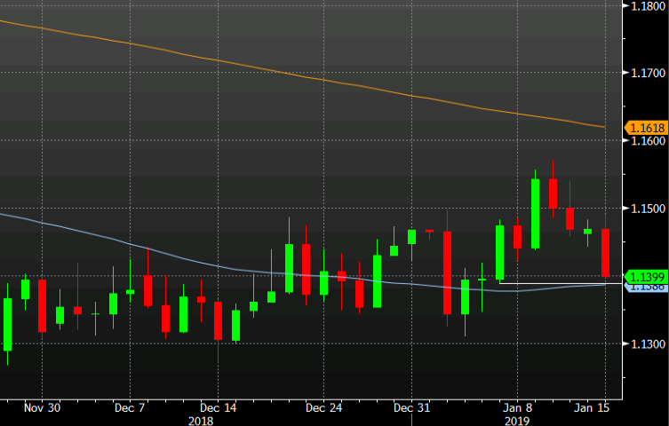 EUR USD Falls To 11400