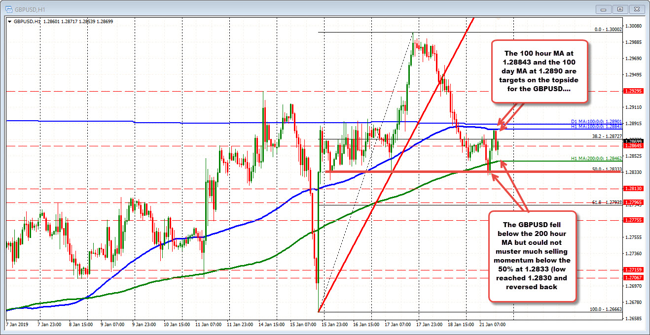 100 hour MA for the GBPUSD