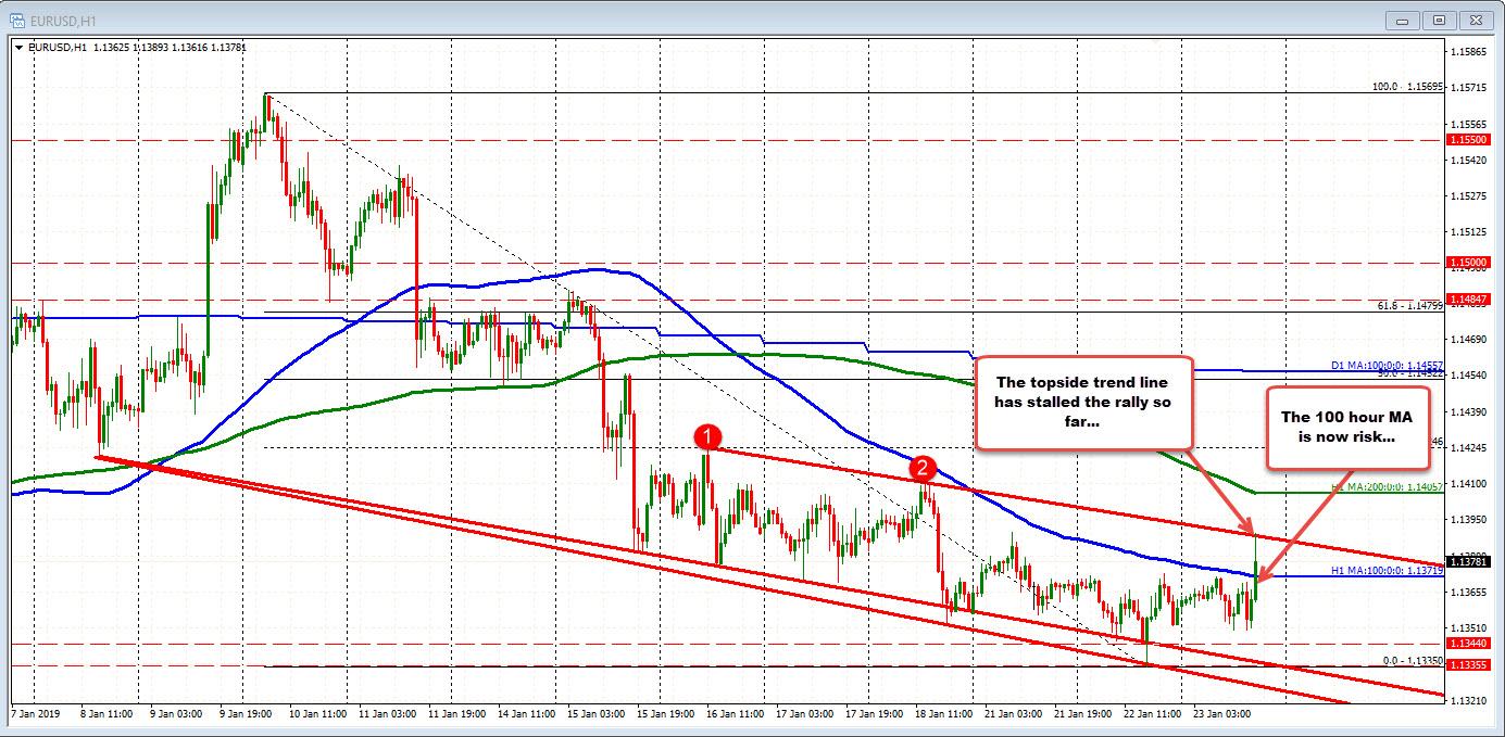 EURUSD cracks higher as dollar, stocks weaken