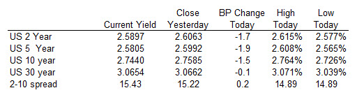 US yields fell modestly today but were off the lows