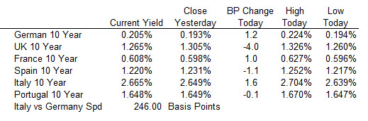 The benchmark 10 year yields in Europe were mixed