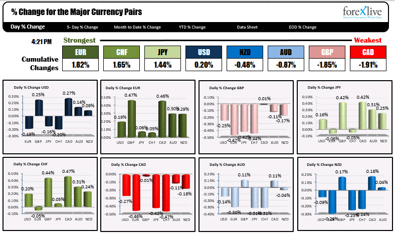 The % changes of the major currencies vs each other
