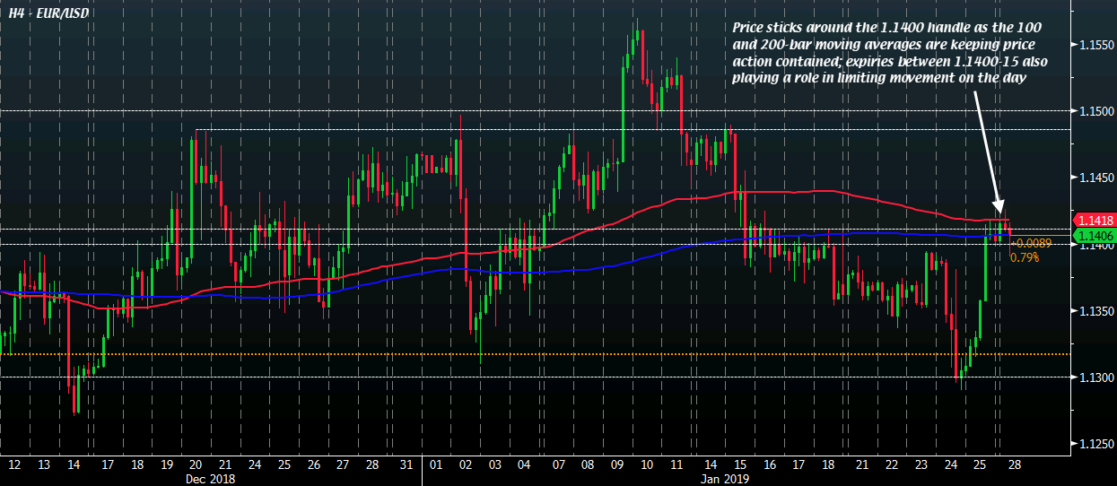 EUR USD Is Flat At 11406 Currently