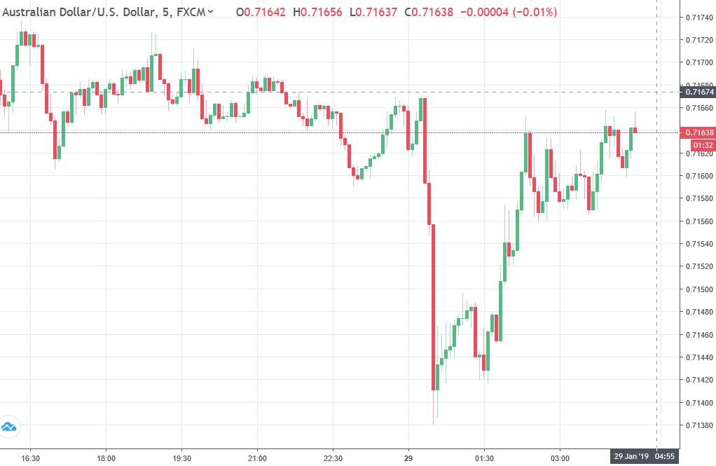 Australian Dollar Chart 29 January 2019
