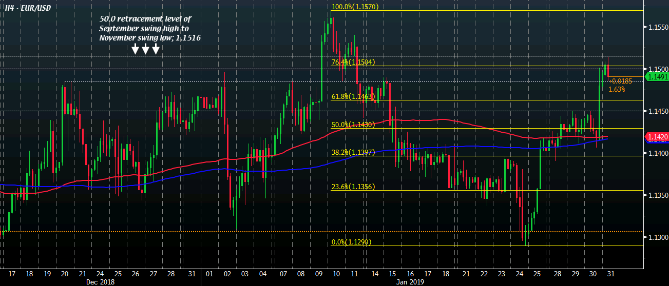 EUR/USD still caught near the 1.15 handle as buyers appear to lack conviction