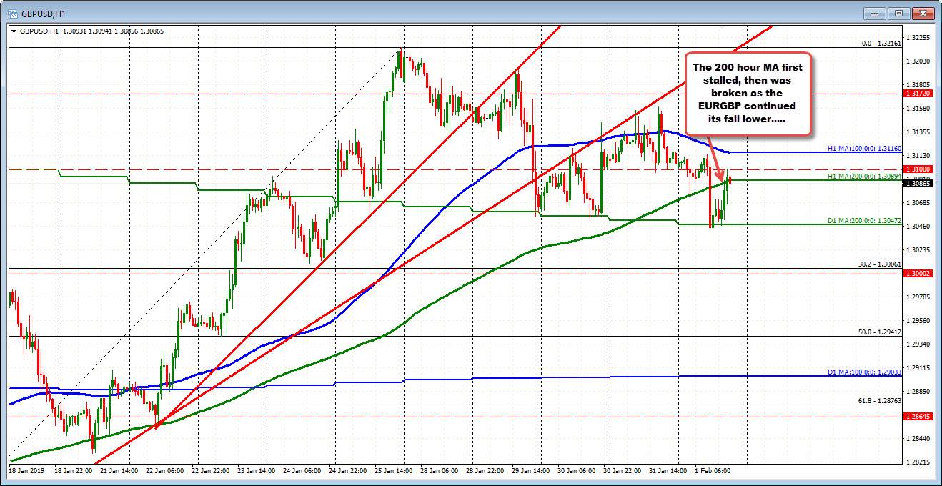 GBPUSD was forced above the 200 hour MA on the EURGBP fall