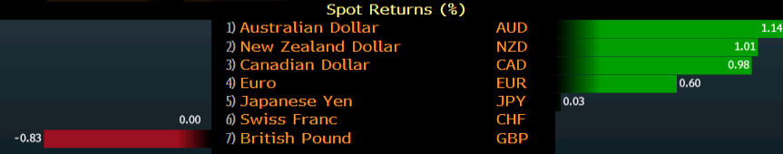 The Australian dollar was the top performer