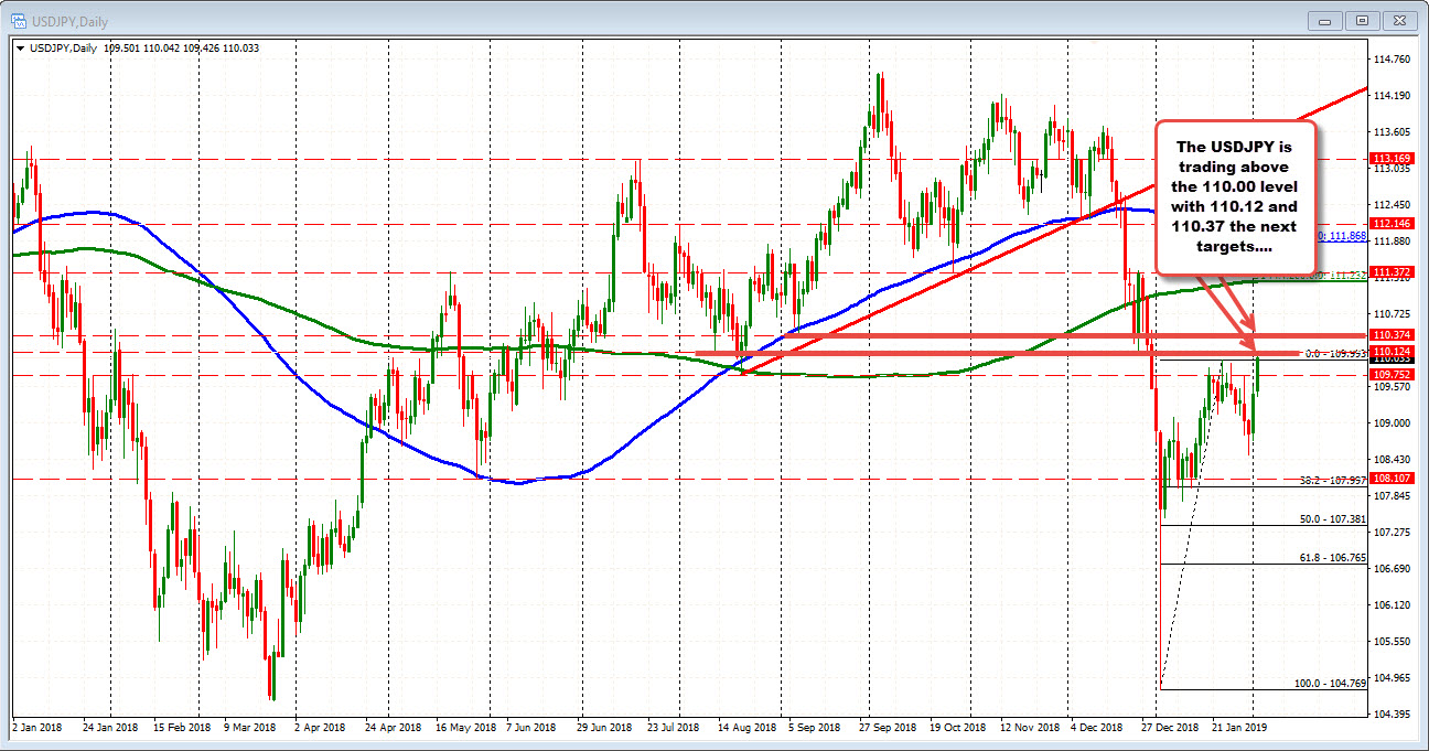 USDJPY races higher on technical breaks