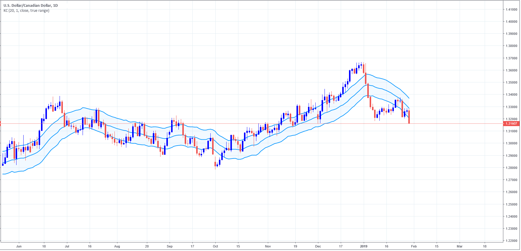 USDCAD daily chart, with Keltner Channel using a 20-day
