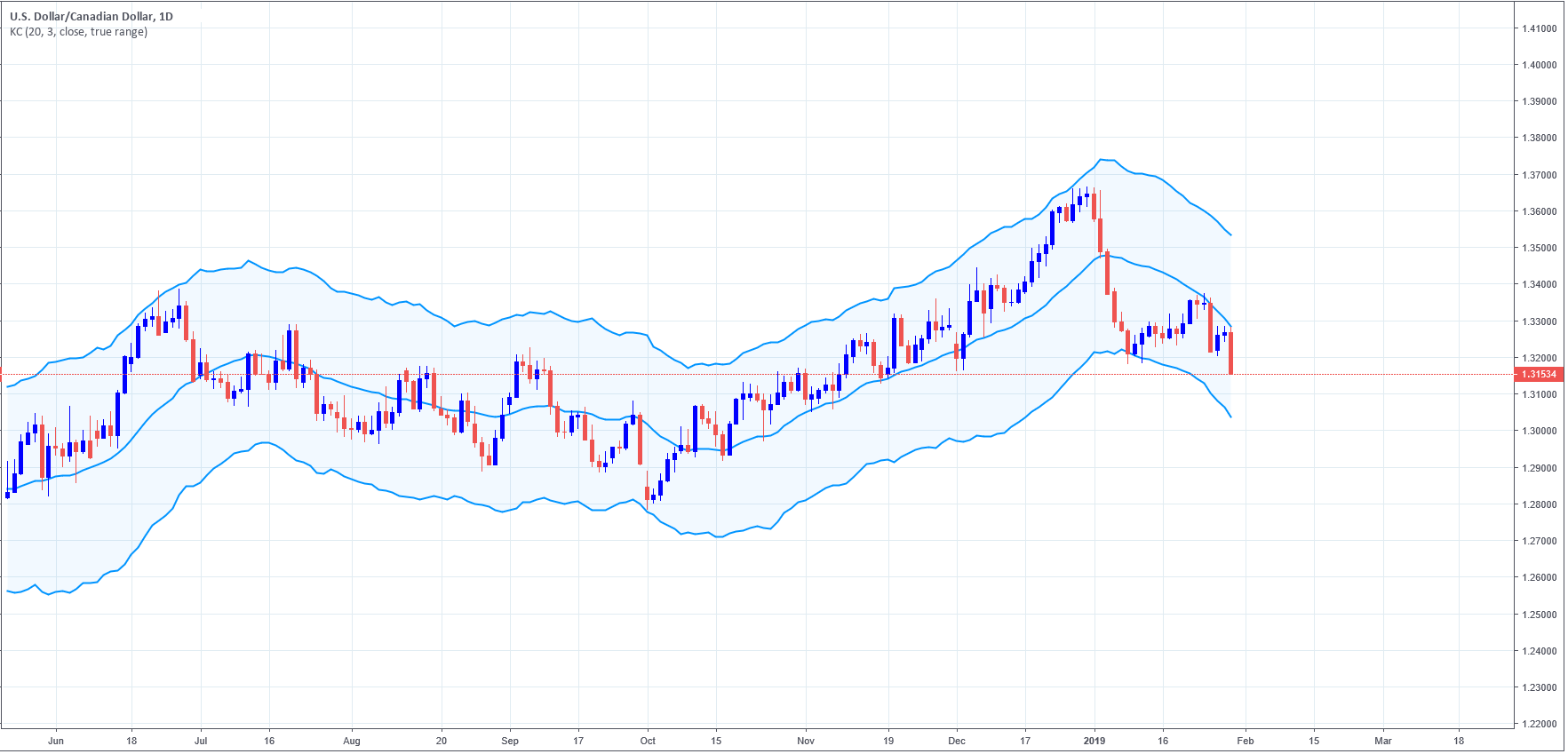 USDCAD daily chart, with Keltner Channel using 20-day simple moving average and multiplier 3