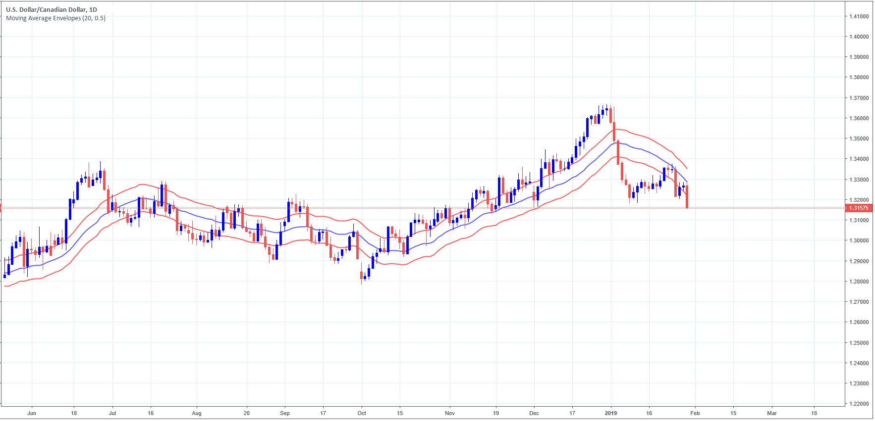 USDCAD daily chart, with a simple moving average envelope using 20 as period