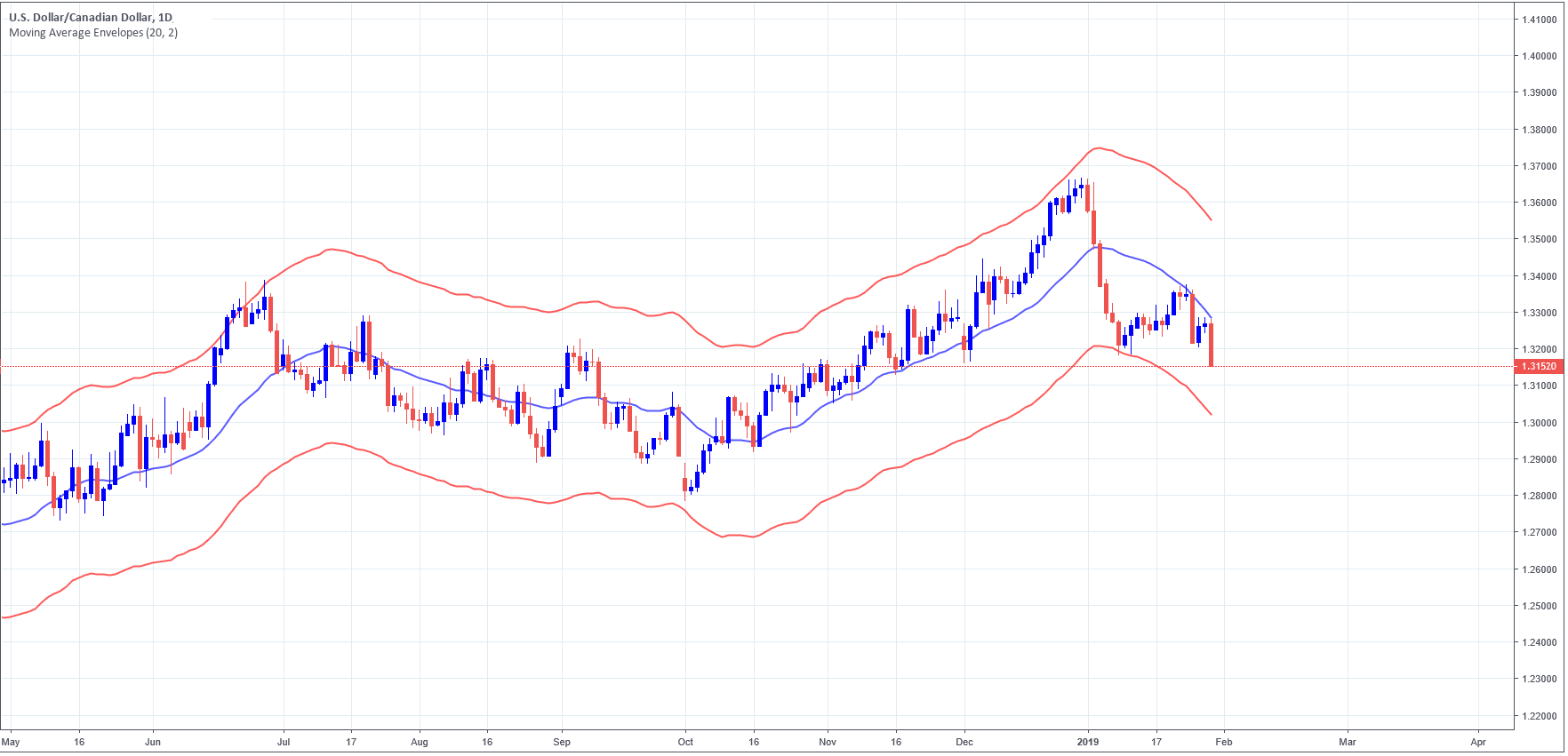 USDCAD daily chart, with the moving average envelope using 20 as period
