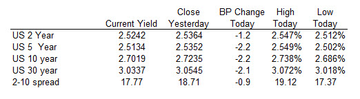 US yields are lower in trading today.