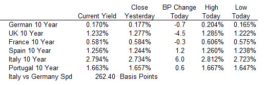 European yields end the day mixed.