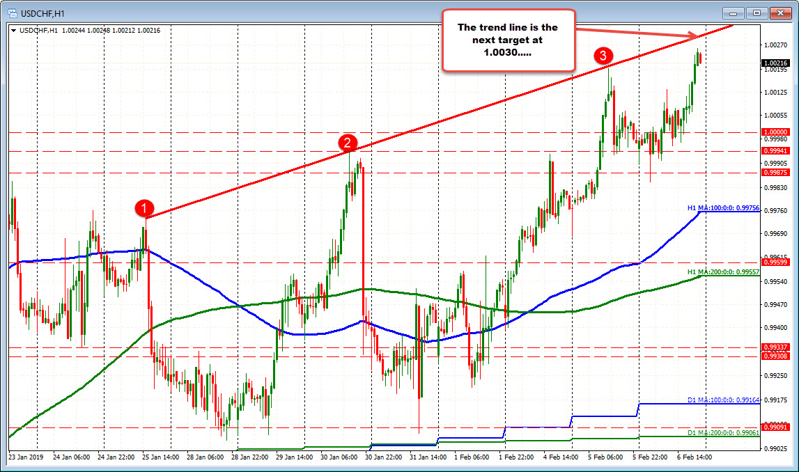 A topside trend line is the next target for the USDCHF