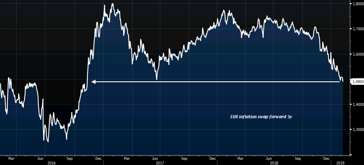 EUR USD Grinds To Session Low After The European Commission Slashes