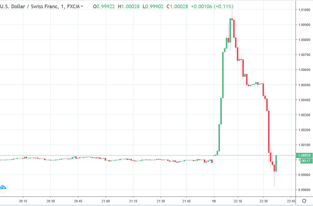 The stops to buy USD/CHF were hit, and flushed (big time) and now the move has completely reversed