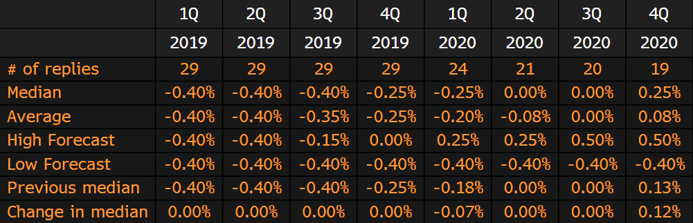 ECB rate hike forecast